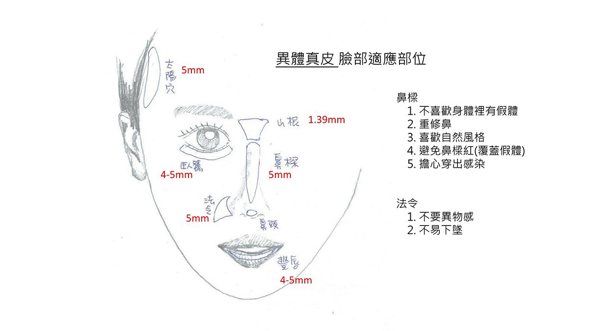 異體真皮教育訓練-20190430